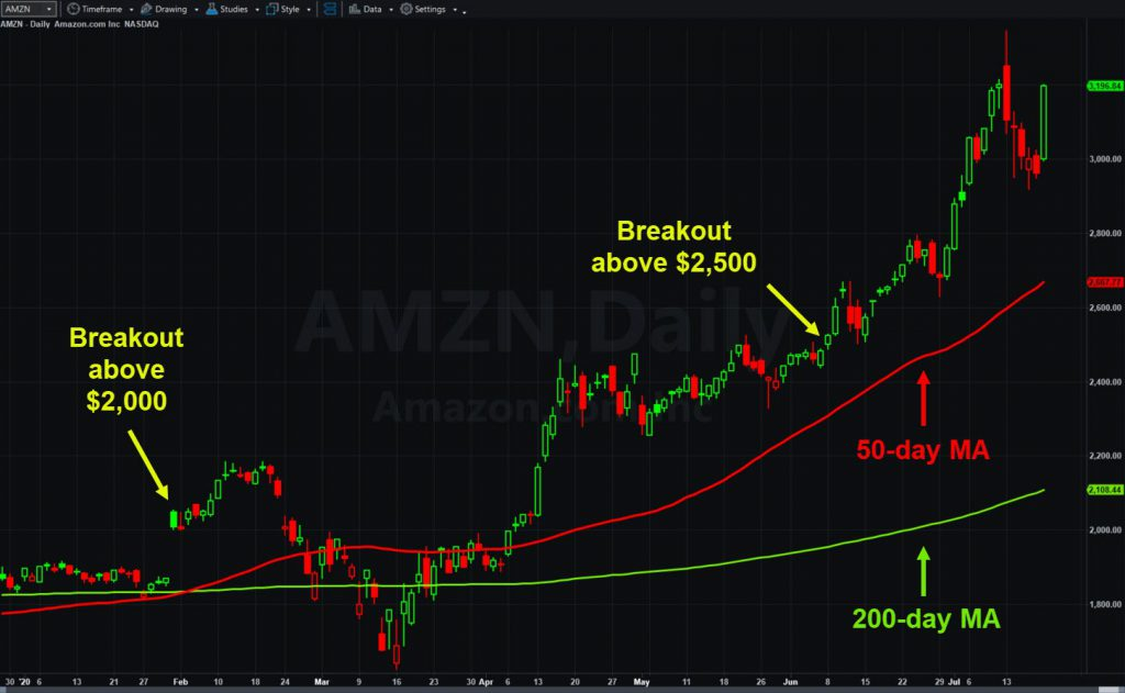 Amazon.com (AMZN), with key events and moving averages.