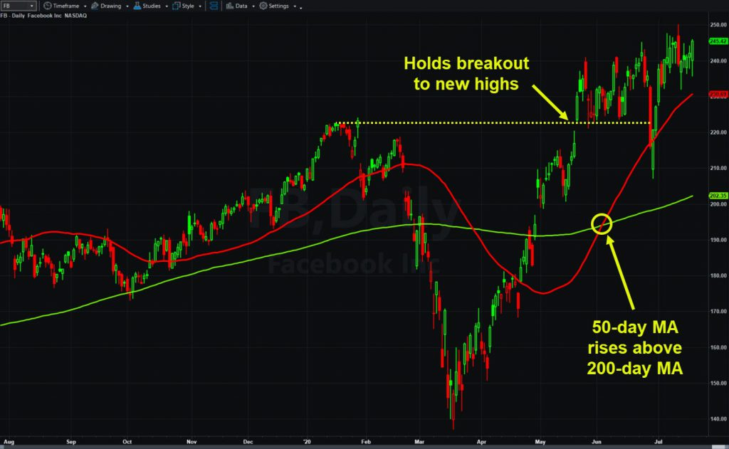 Facebook (FB), daily chart, with key levels and moving averages.