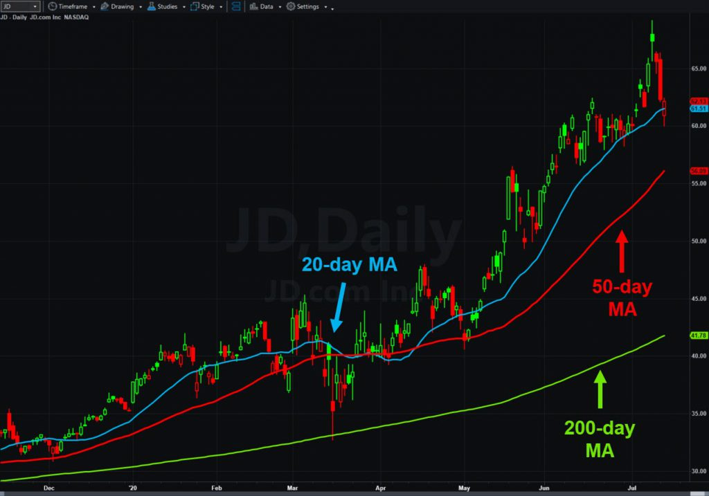 JD.com (JD), daily chart, with 20-, 50- and 200-day moving averages.