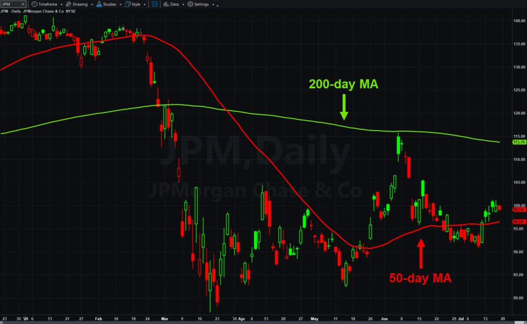 JPMorgan Chase (JPM), daily chart, with 50- and 200-day moving averages.