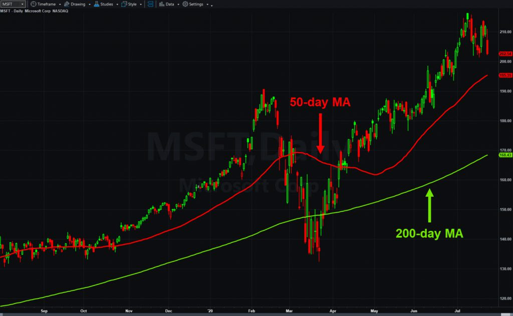 Microsoft (MSFT), daily chart, with 50- and 200-day moving averages.