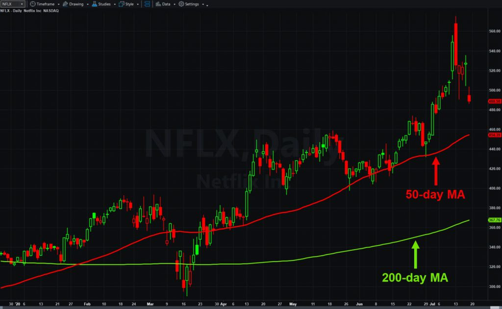 Netflix (NFLX), daily chart, with 50- and 200-day moving averages.