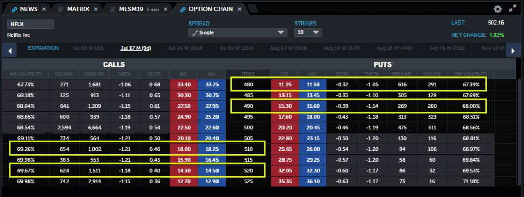 Netflix (NFLX) options chain, highlighting contracts mentioned in this post.