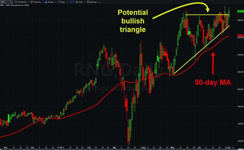 RingCentral (RNG), daily chart, with potential bullish triangle and 50-day moving average.