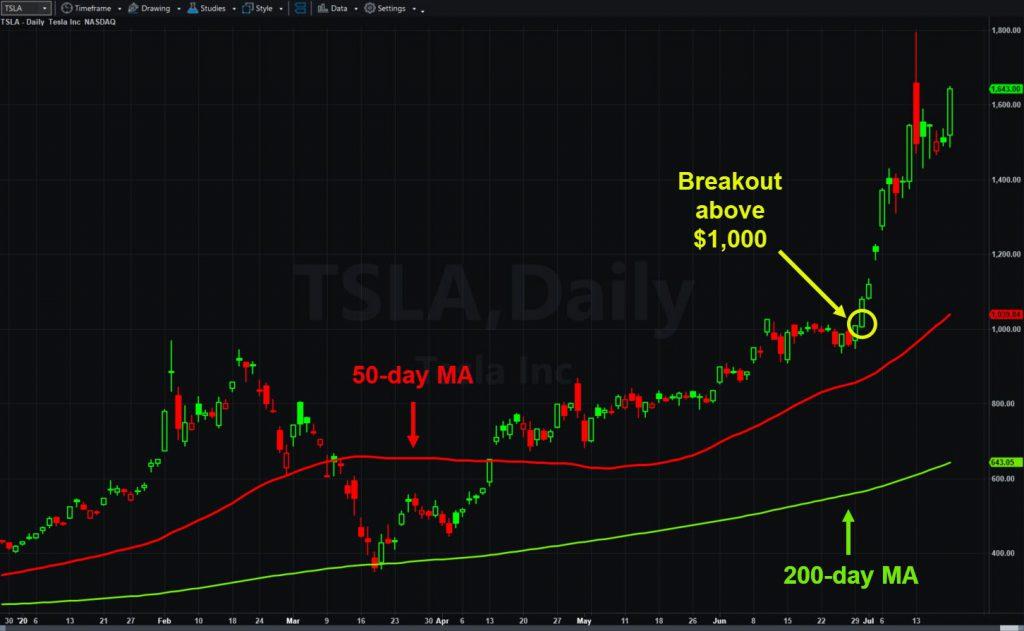 Tesla (TSLA), daily chart, showing key levels and moving averages.