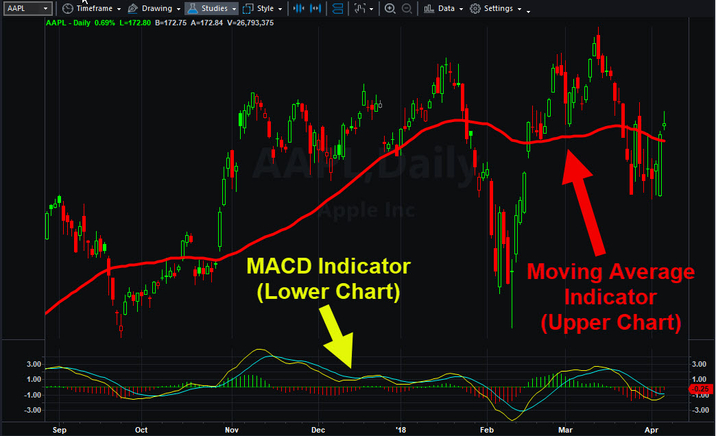 Apple (AAPL) chart showing upper & lower indicators.