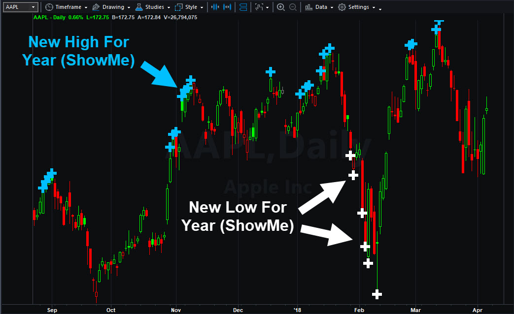 Apple (AAPL) chart showing New High & Low ShowMe's.