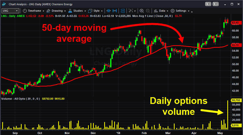 Lng stock options