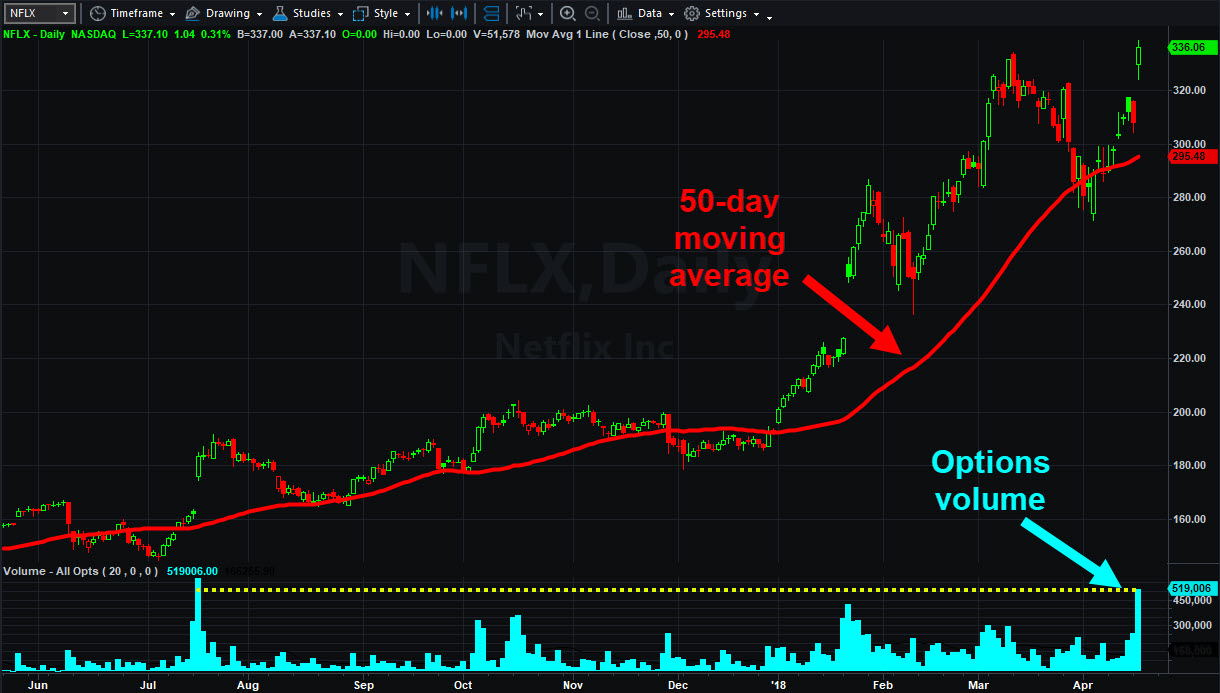 Netflix (NFLX) chart with options volume
