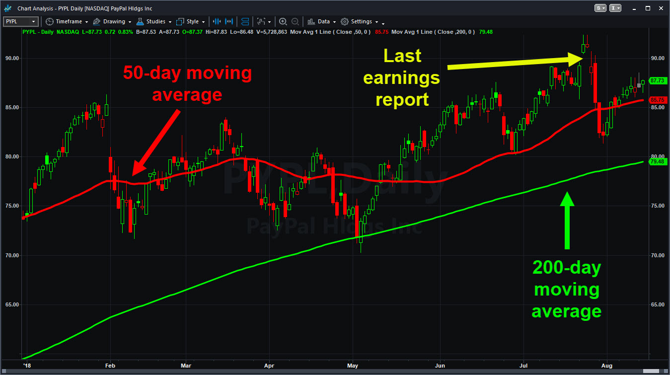 paypal pypl chart with moving averages