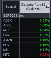 Radar Screen w/S&P 500 stocks making new highs.
