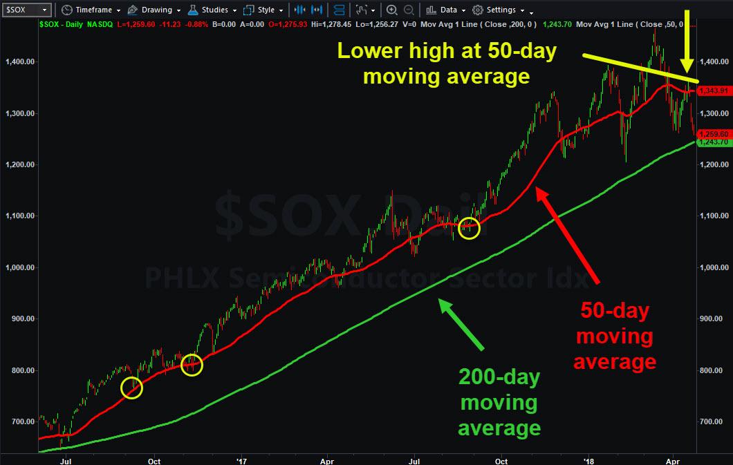 Philadelphia Semiconductor Index ($SOX)