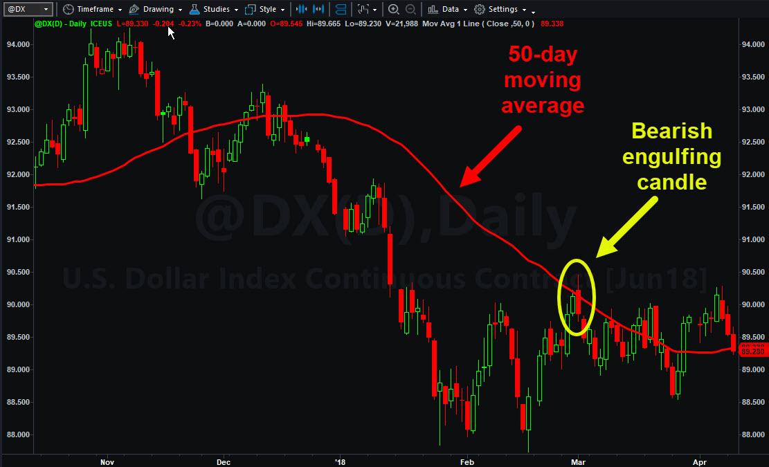 U.S. dollar index (@DX)