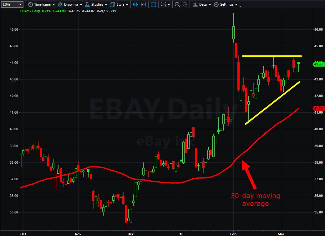 EBay (EBAY)