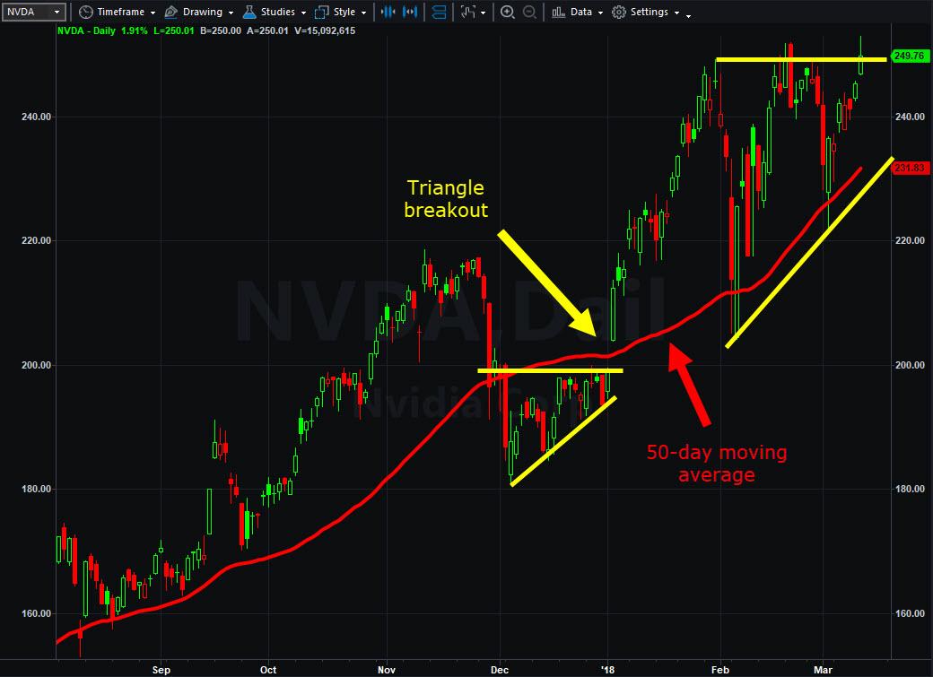 Nvidia (NVDA) chart