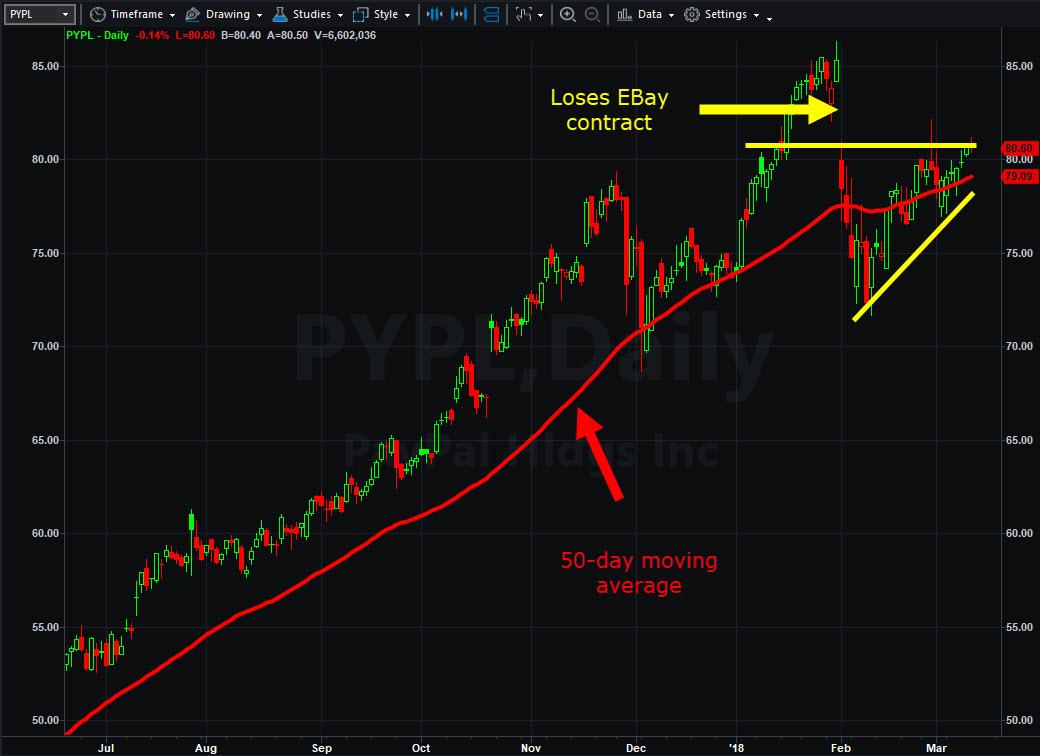PayPal (PYPL) chart