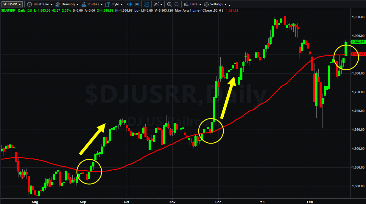 Dow Jones U.S. Railroad Index