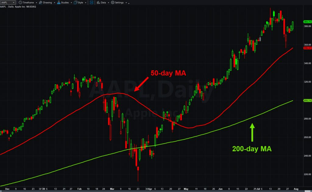 Apple (AAPL), daily chart, with 50- and 200-day moving averages.