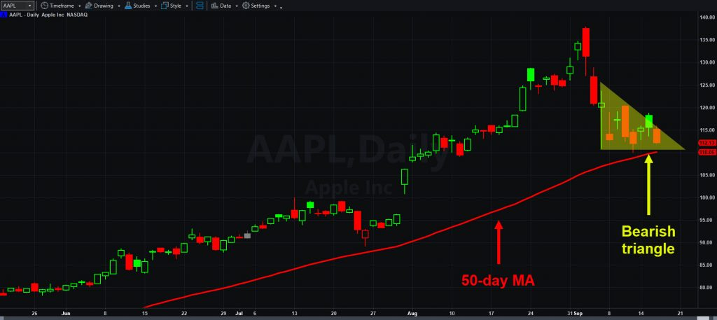 Apple (AAPL), daily chart, with 50-day moving average and potential bearish triangle.