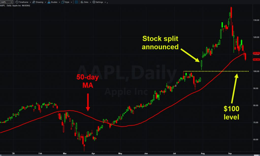 Apple (AAPL), daily chart, with 50-day moving average and $100 level.
