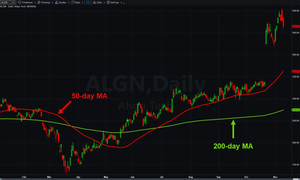 Align Technology (ALGN), daily chart, with 50- and 200-day moving averages.