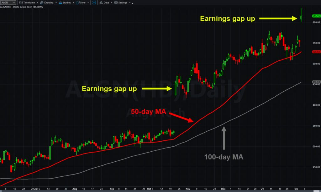 Align Technology (ALGN), daily chart, with 50- and 100-day moving averages.