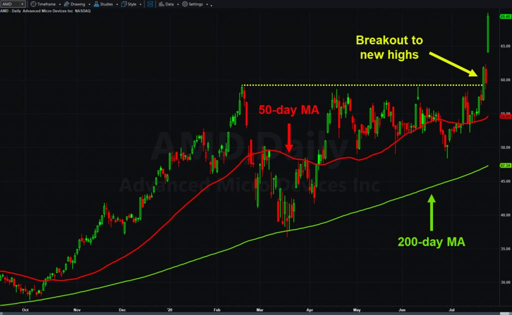 Advanced Micro Devices (AMD), daily chart, showing breakout after Intel (INTC) struggled to roll out competing semiconductors.