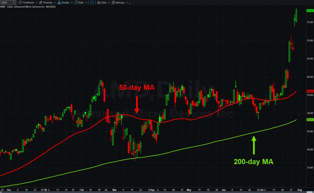 Advanced Micro Devices (AMD), daily chart, with 50- and 200-day moving averages.