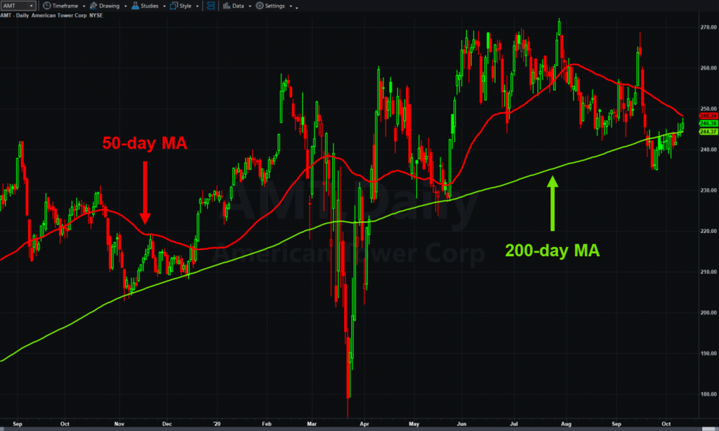 American Tower (AMT), daily chart, with 50- and 200-day moving average.