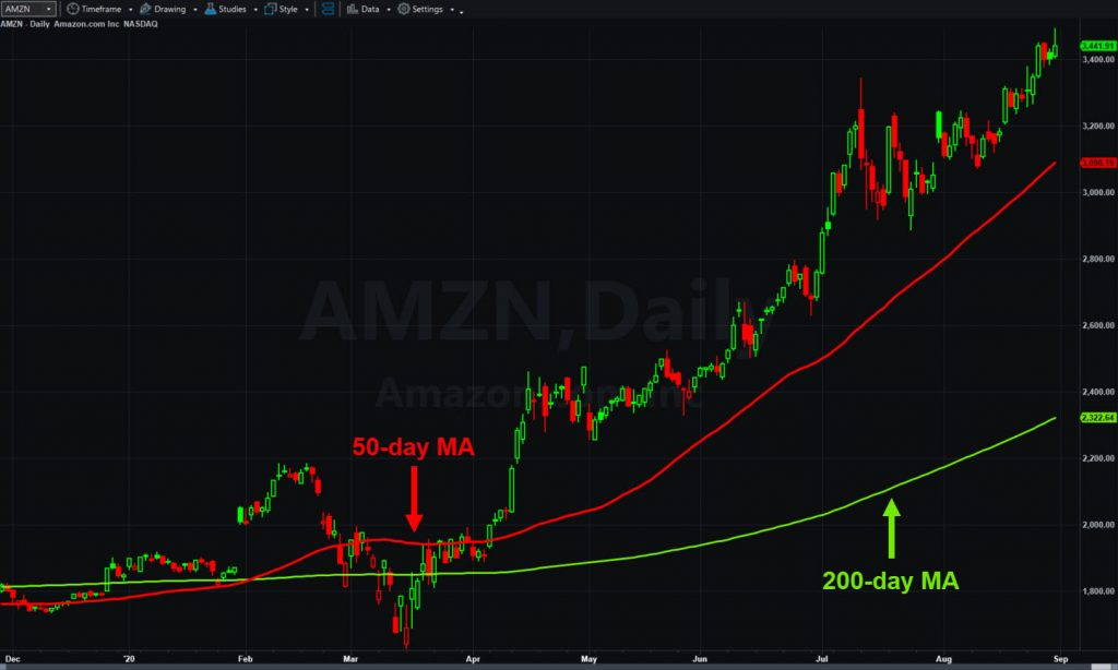 Amazon.com (AMZN), daily chart, with 50- and 200-day moving averages.