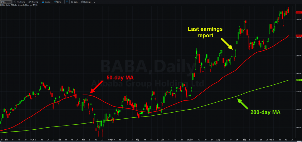Alibaba (BABA), daily chart, with 50- and 200-day moving averages.