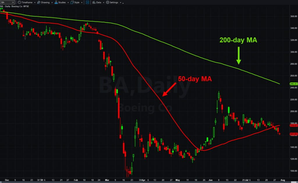 Boeing (BA), daily chart, with 50- and 200-day moving averages.