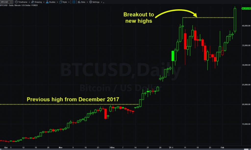 Bitcoin (BTCUSD), daily chart, showing breakout to new highs.