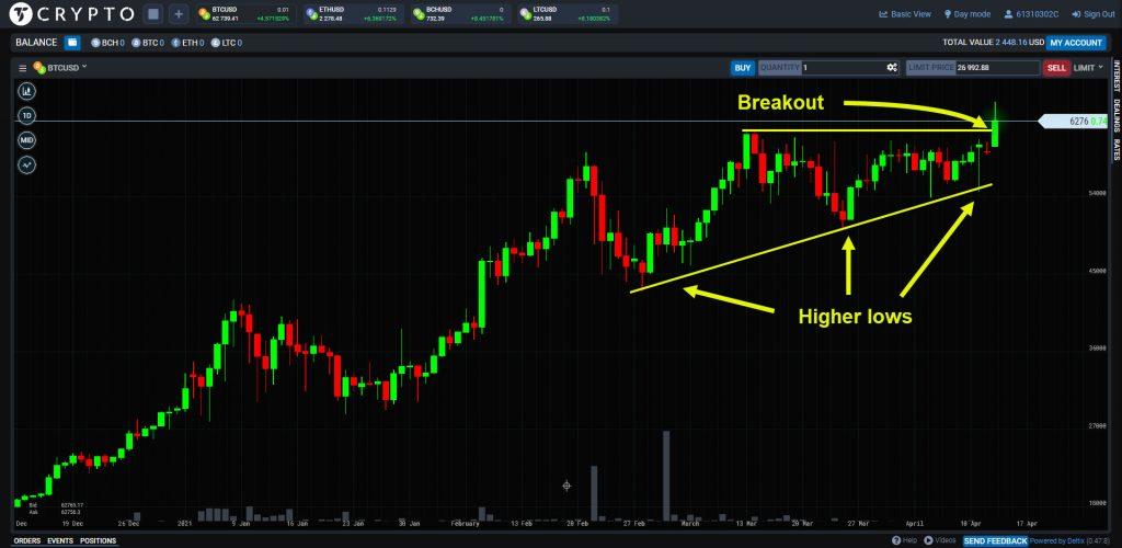 forex prekyba ir bitcoin crypto rinkodaros agentūra