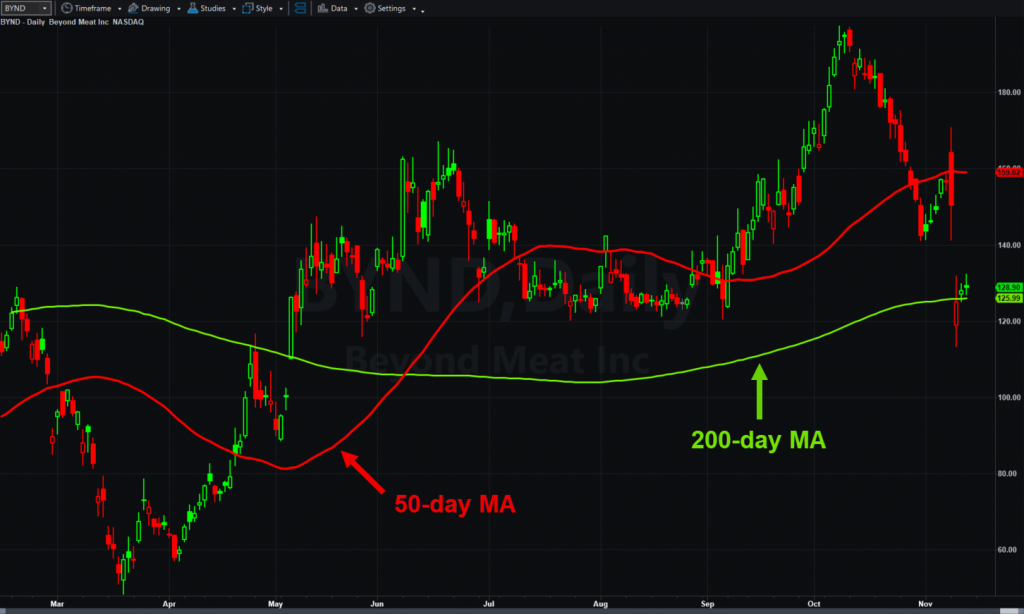 Beyond Meat (BYND), daily chart, with 50- and 200-day moving averages.