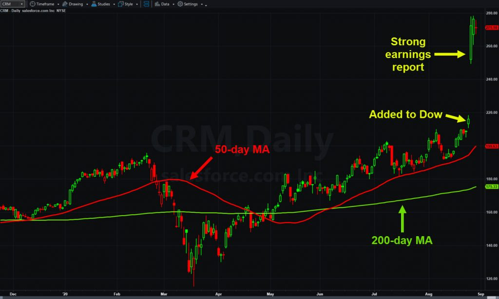 Salesforce.com (CRM), daily chart, with 50- and 200-day moving averages.