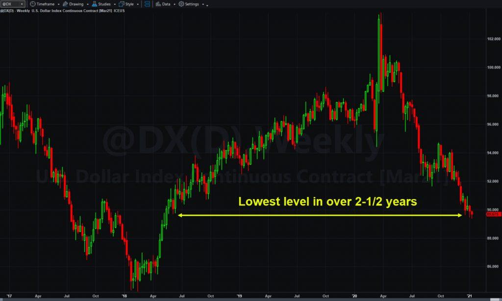 U.S. dollar index (@DX), weekly chart.