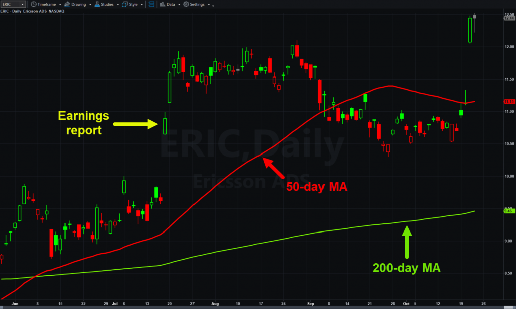 Ericsson (ERIC), daily chart, with 50- and 200-day moving averages.