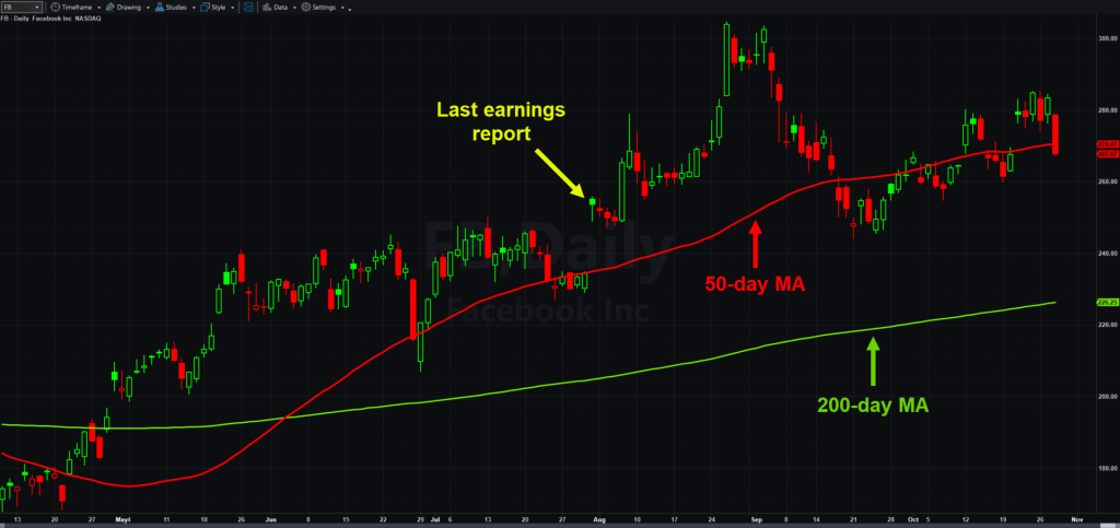 Facebook (FB), daily chart, with 50- and 200-day moving averages.