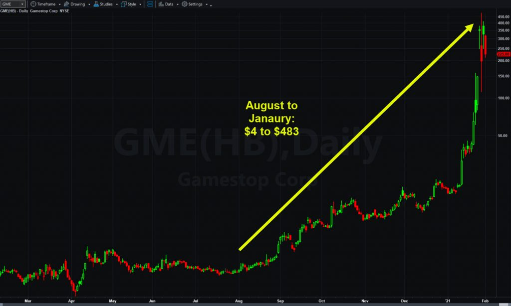 GameStop (GME), semi-logarithmic chart, showing rally since August.