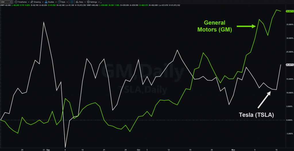 Three-month percentage change chart comparing General Motors (GM) and Tesla (TSLA). Notice GM's recent outperformance.