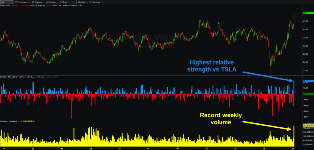 General Motors (GM), weekly chart, with relative strength bars compared with Tesla (TSLA).