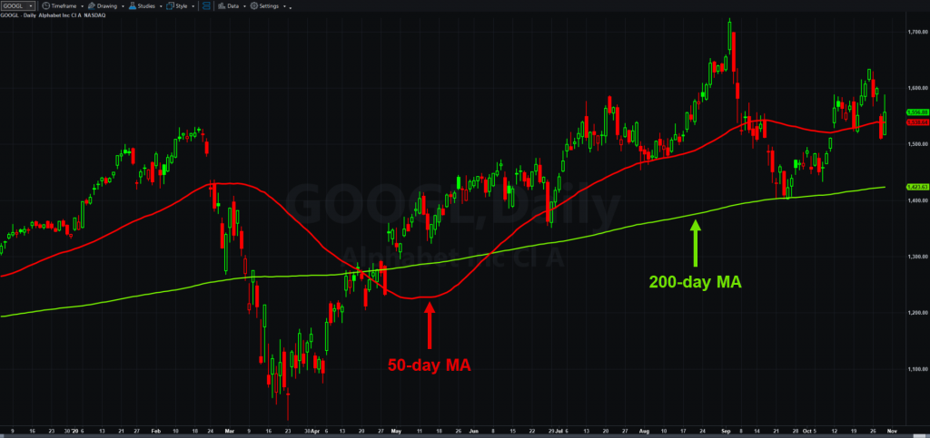 Alphabet (GOOGL), daily chart, with 50- and 200-day moving averages.