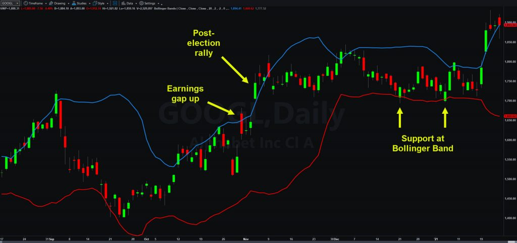 Alphabet (GOOGL), daily chart, showing bounces at Bollinger Band support.