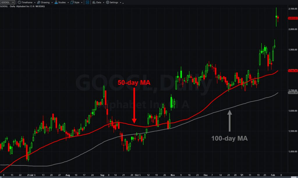 Alphabet (GOOGL), daily chart, with 50- and 100-day moving averages.