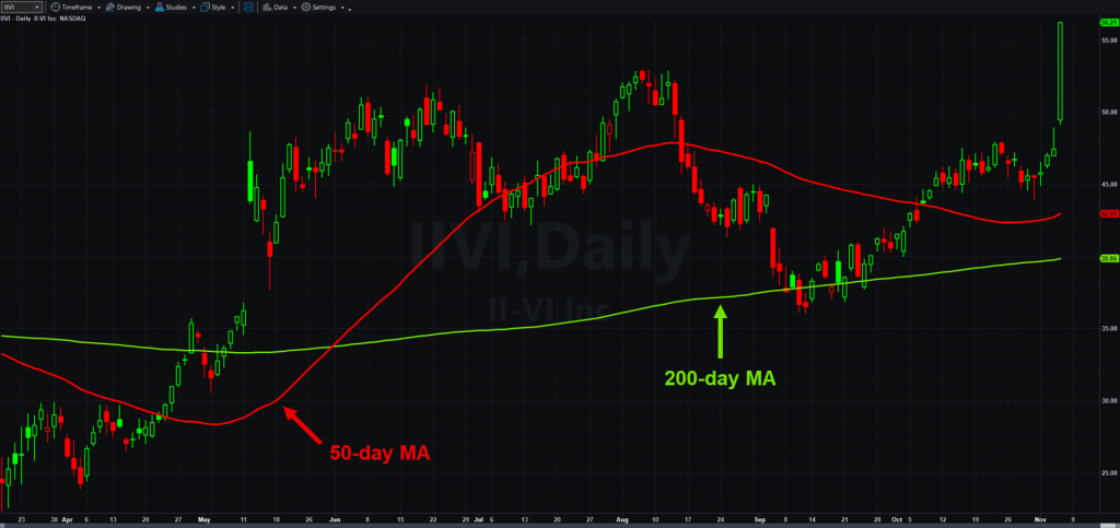 II-VI (IIVI), daily chart, with 50 and 200-day moving averages.