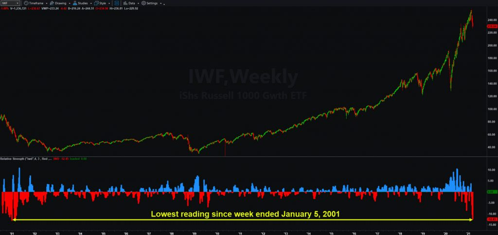 IShares Russell 1000 Growth ETF (IWF), weekly chart. Lower study shows relative strength vs. the iShares Russell 1000 Growth ETF (IWF)