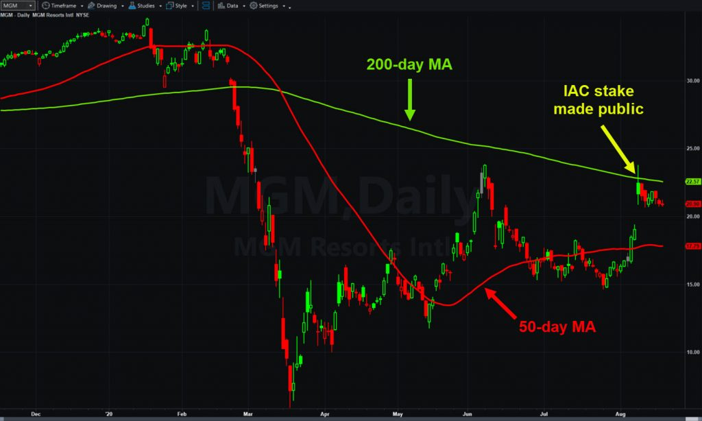 MGM Resorts (MGM), daily chart, with 50- and 200-day moving averages.