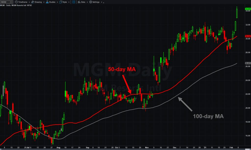 MGM Resorts (MGM), daily chart, with 50- and 100-day moving averages.
