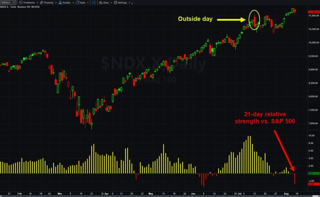 Nasdaq-100 index, daily chart. Notice declining relative strength weakening vs. S&P 500 index.